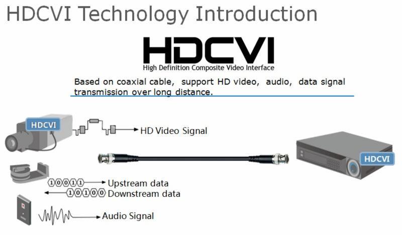 2014เทคโนโลยีใหม่, hd-cviระบบกล้องวงจรปิดที่ราคาถูก มาทำความรู้จักระบบ HDCVI กล้องวงจรปิดระบบ HDCVI  คือ อะไร?